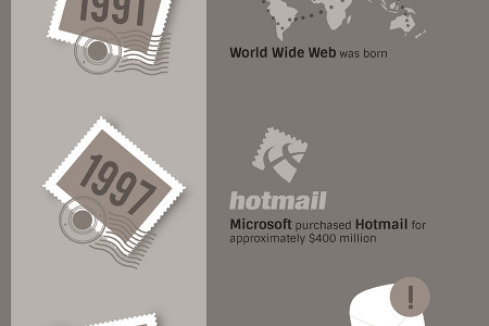 Key moments in the history of email Infographic