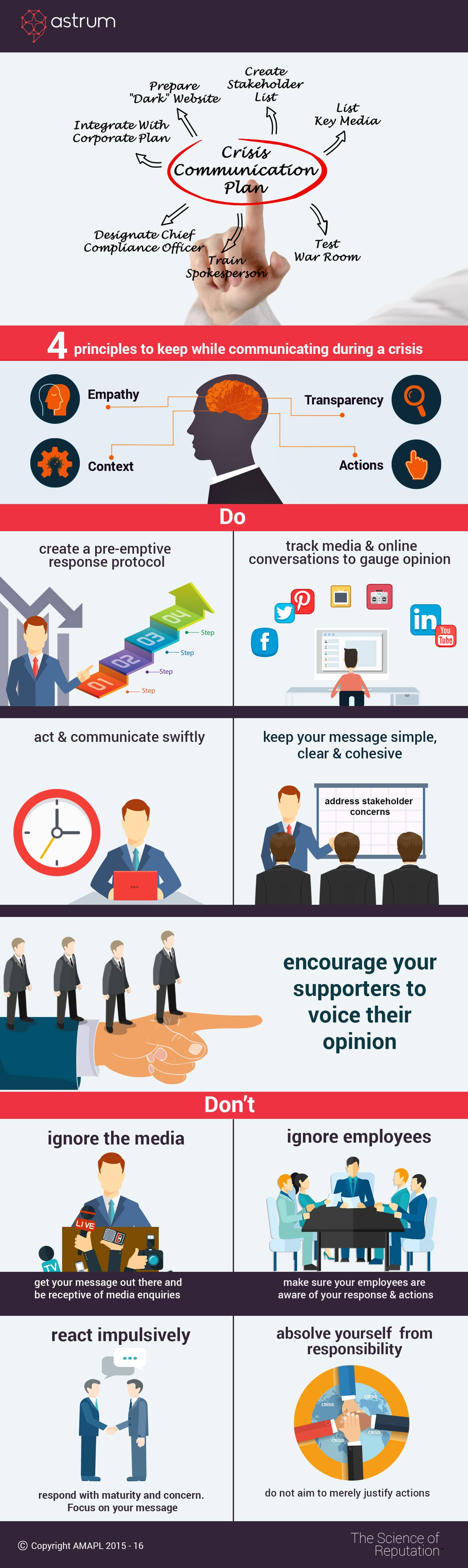 Key Principles of Crisis Communication Plan | Astrum Infographic