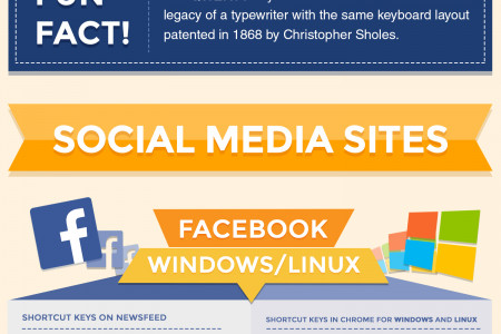 Keyboard Shortcuts that Every Social Media Marketer Should Know Infographic