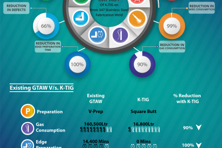 Keyhole-TIG Welding Infographic