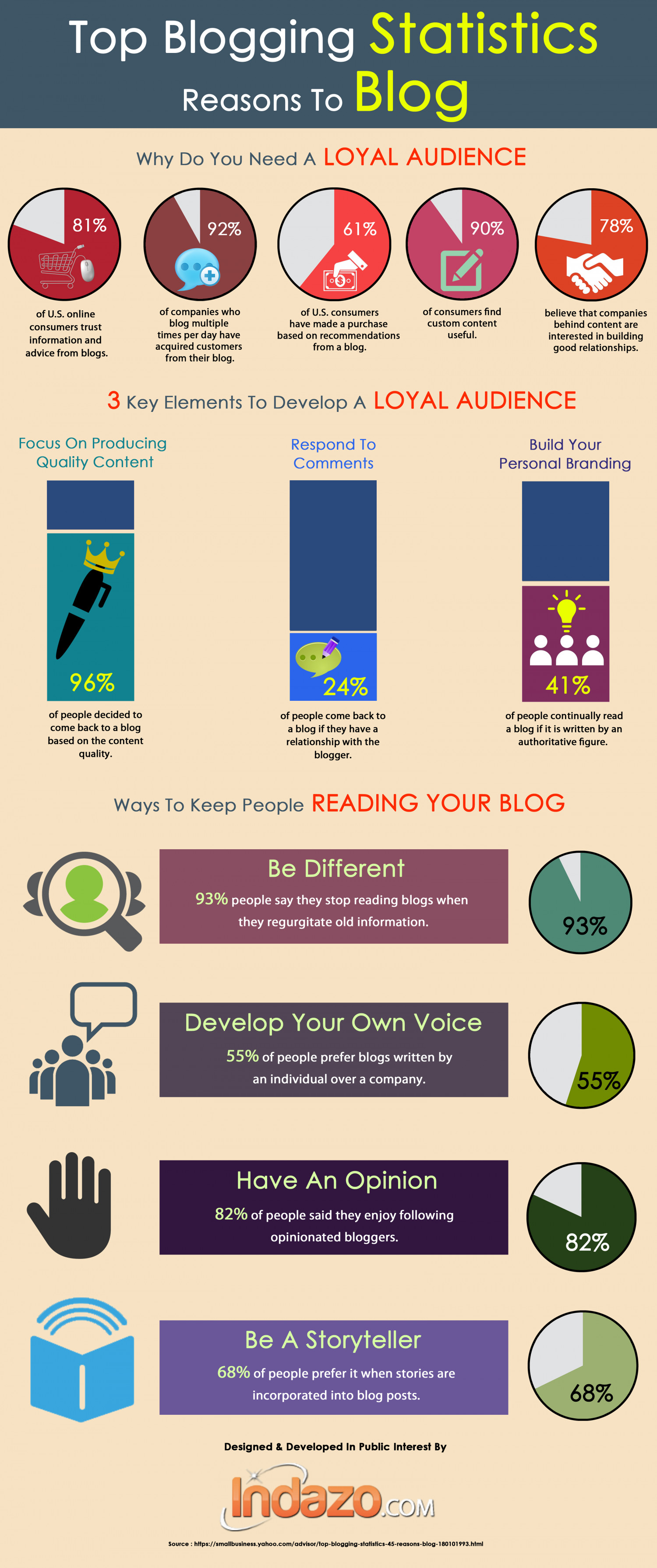 Keys to Creating a Loyal Blog Audience Infographic