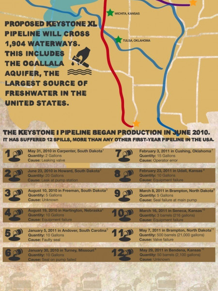Keystone Pipeline: 'Built To Spill' Infographic