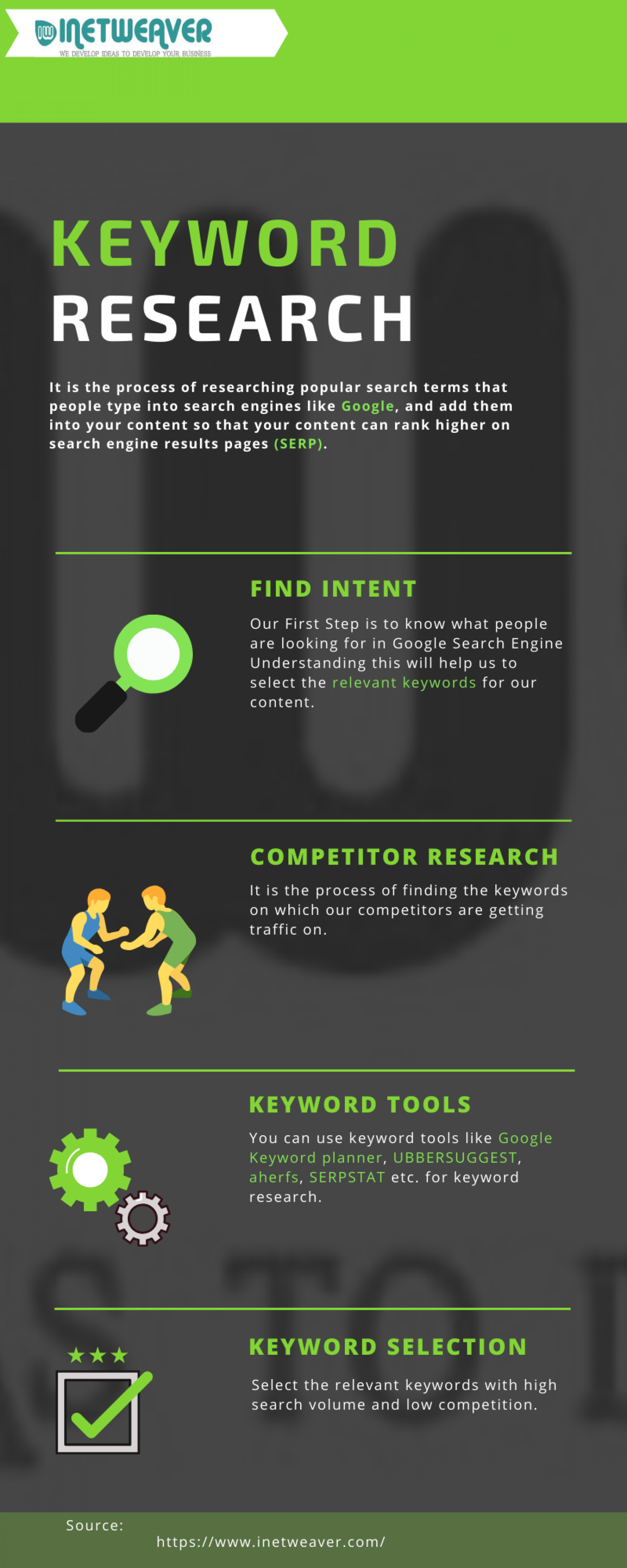 Keyword Research by Inetweaver Infographic