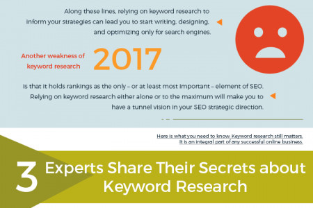 Keyword Research Mantras For The Beginner Infographic