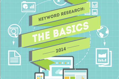 Keyword Research: The Basics Infographic