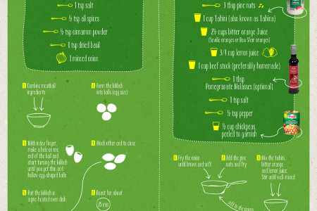 Kibbeh Arnabieh Recipe Infographic Infographic
