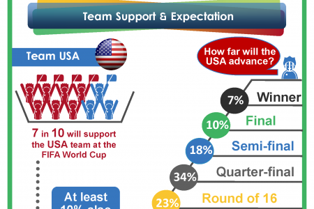 Kicking Off The World Cup in the USA Infographic