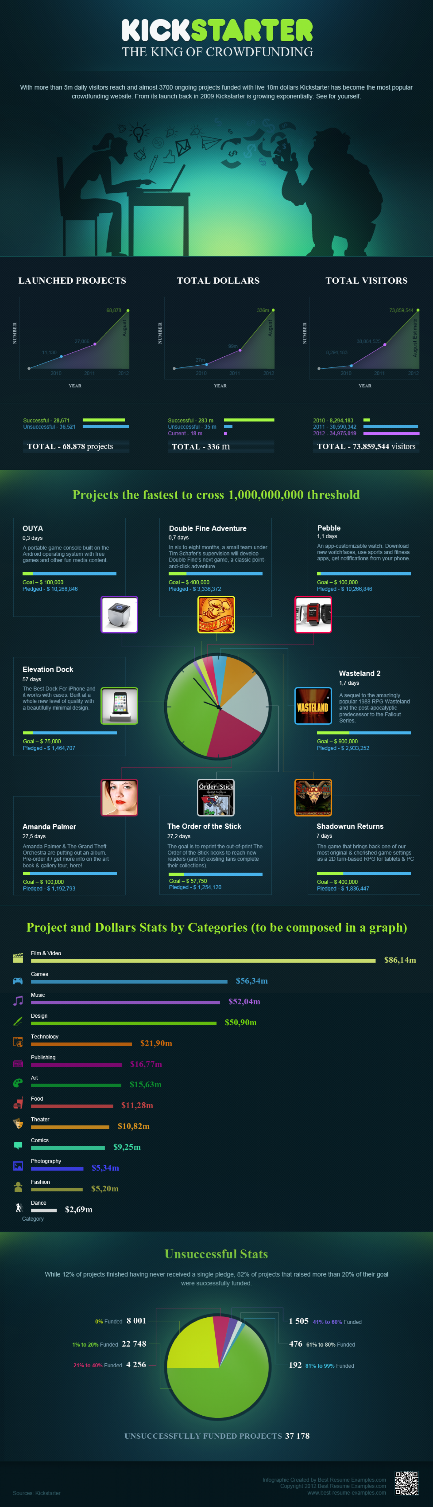 Kickstarter - The King of Crowdfunding Infographic