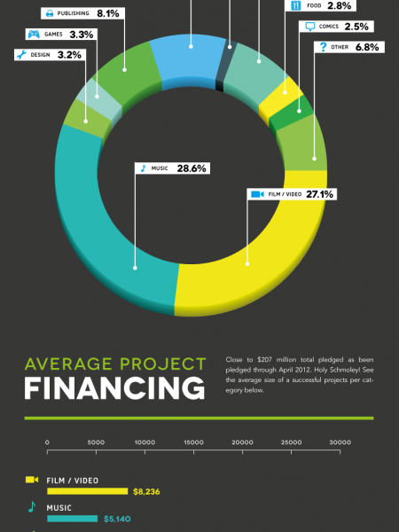Kickstarter: $207 Million Invested Infographic