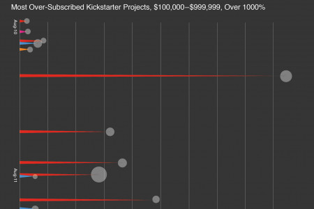 Kickstarter: Where's the Hype? Infographic
