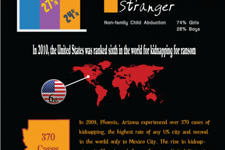 Kidnapping in America Infographic