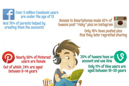 Kids and Social Media - Some Alarming Facts Infographic