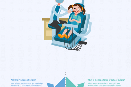 Kids Health – Questions to Ask School Nurses Infographic