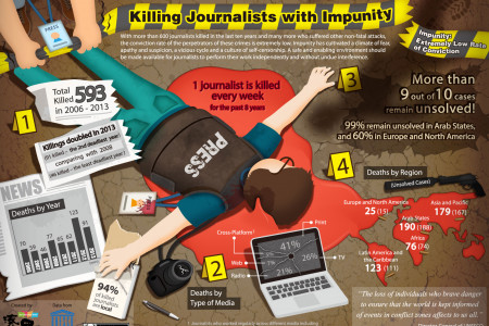 Killing Journalists with Impunity Infographic
