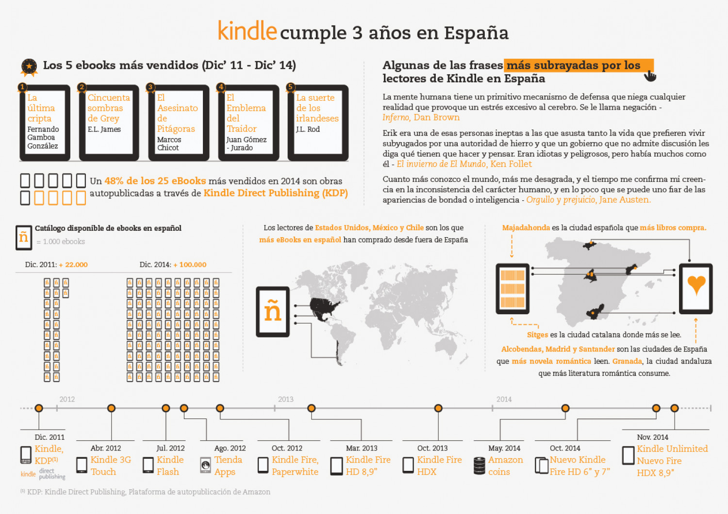 Kindle turns 3 in Spain Infographic