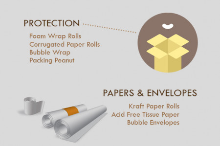 Kinds of Packing Materials Infographic