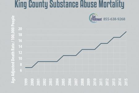 King County Substance abuse mortallity Infographic