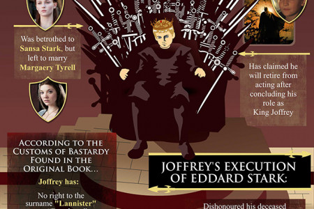 King Joffrey's Throne - A Royal Recap of The Game of Thrones Infographic