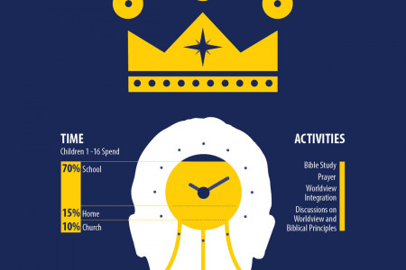 Kingdom Education Impact | Infographic Infographic