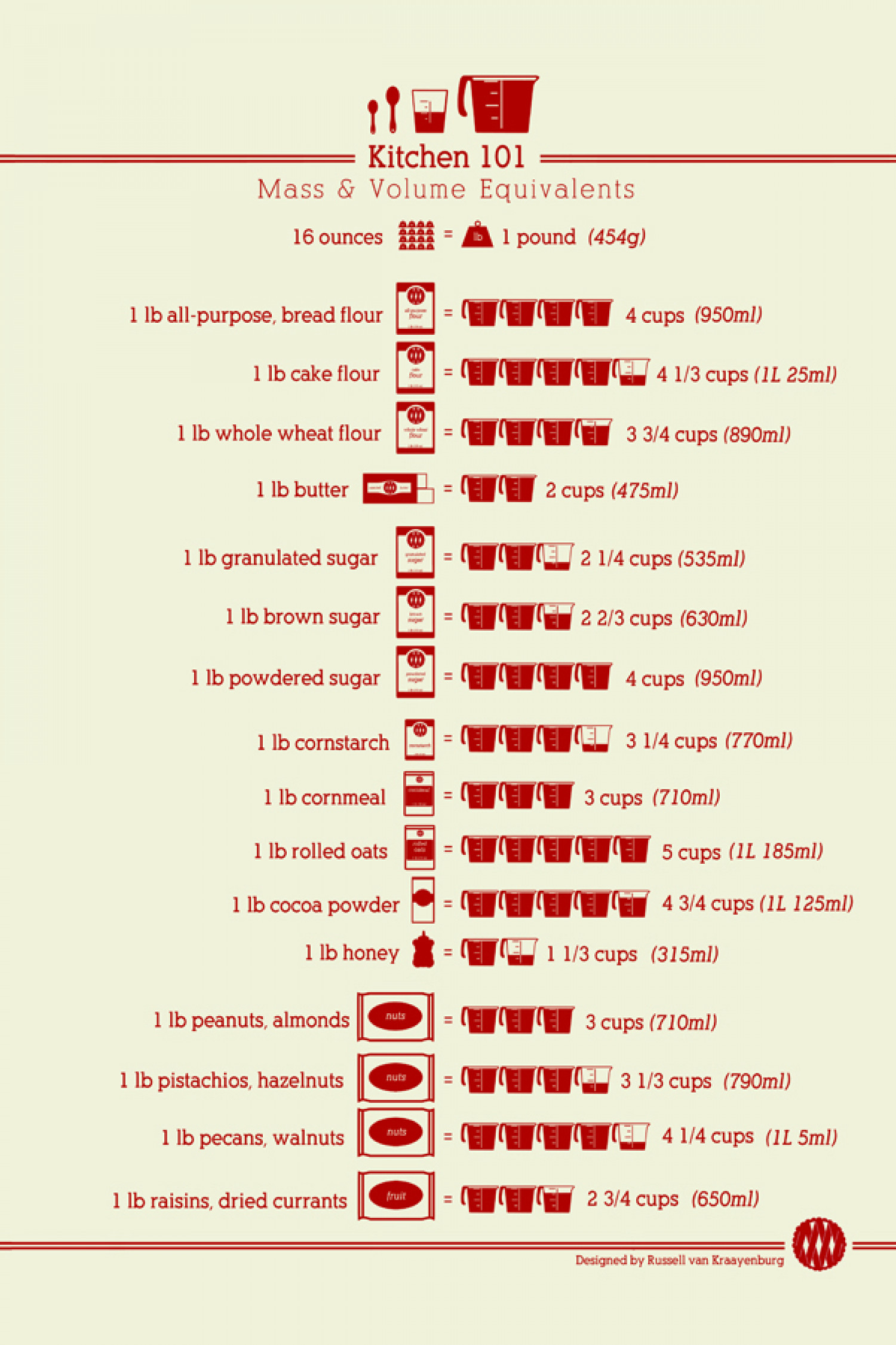 Kitchen 101 Mass & Volume Equivalents Infographic