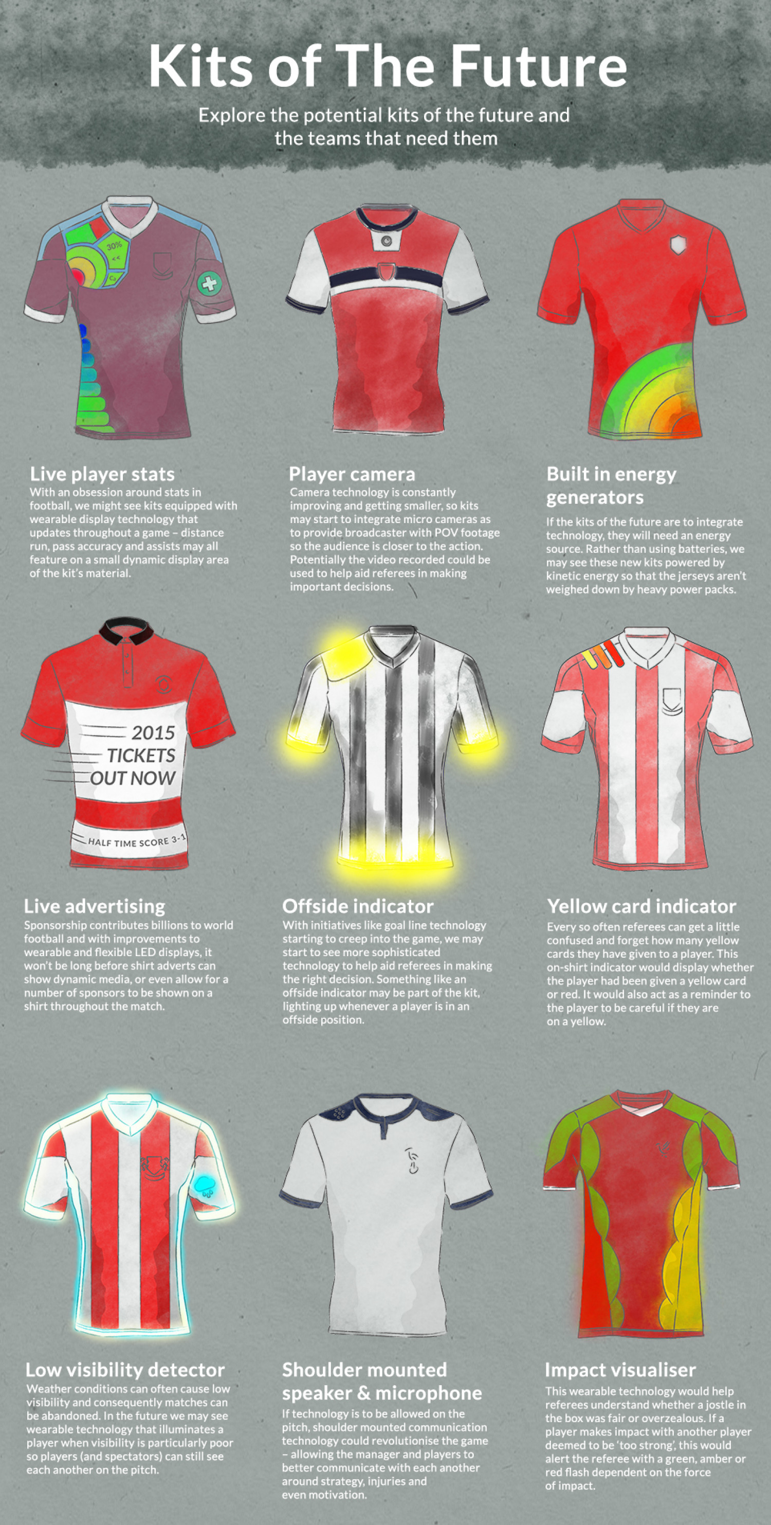 Kits of the future Infographic