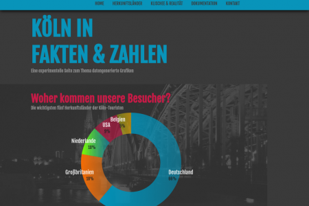 Facts & Numbers about Cologne Infographic