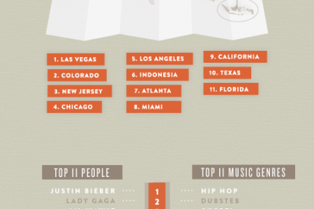 Klout Most Influential Topics of 2011 Infographic