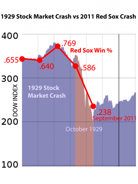Knock your Sox off Infographic