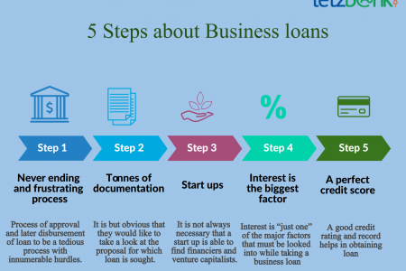 Know 5 Myths about Business loans at Letzbank Infographic