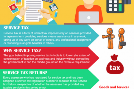 Know About Service Tax Infographic