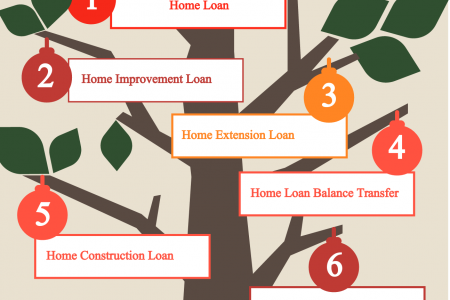 Know Different types of HDFC Housing Loans at Letzbank Infographic