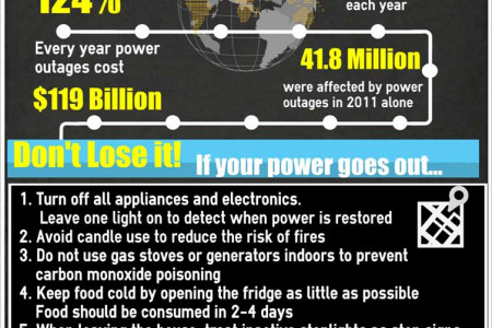 Know how to protect your appliances during a power outage? Infographic