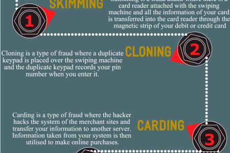 Know How to save your Debit/Credit Card from Cyber Crookes Infographic