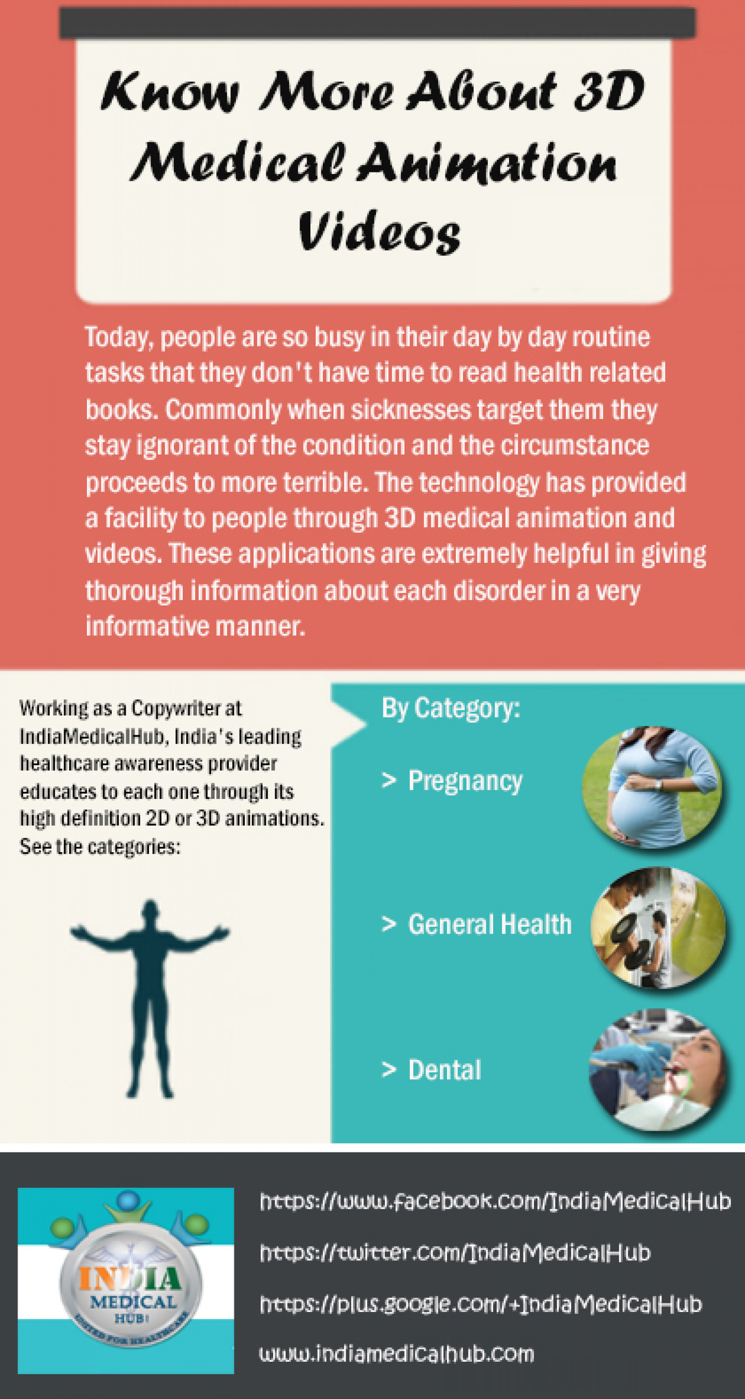 Know More About 3D Medical Animation Videos Infographic