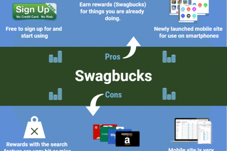 Know Pros and Cons of Swagbucks Infographic