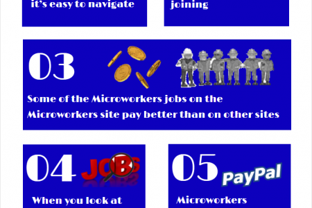 Know Pros of Microworkers Infographic