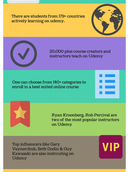 Know some interesting Udemy stats Infographic