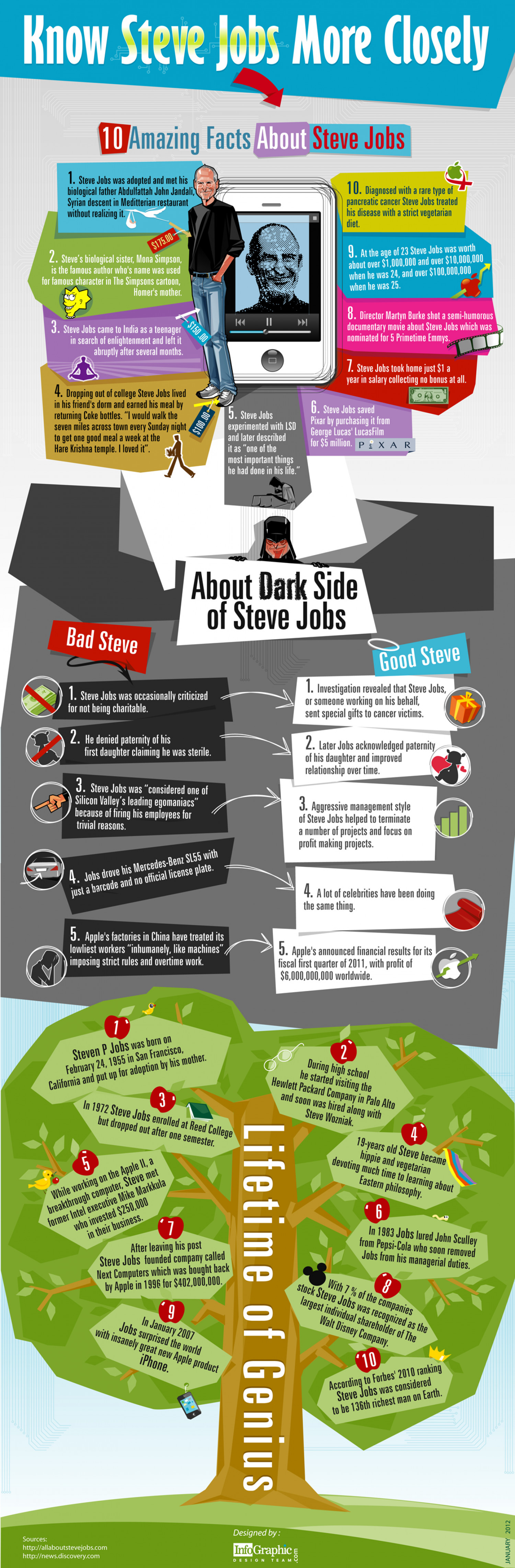 Know Steve Jobs More Closely Infographic