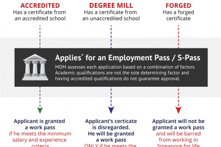Know the Difference: Accredited, Degree Mill and Forged Degree Certificates Infographic