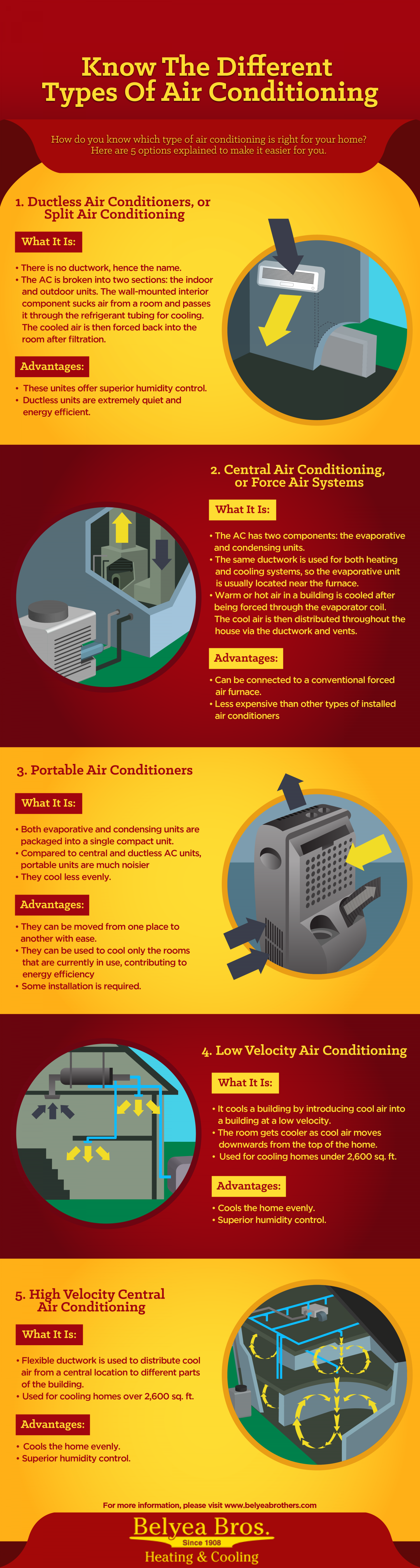 Know the Different Types of Air Conditioning Infographic