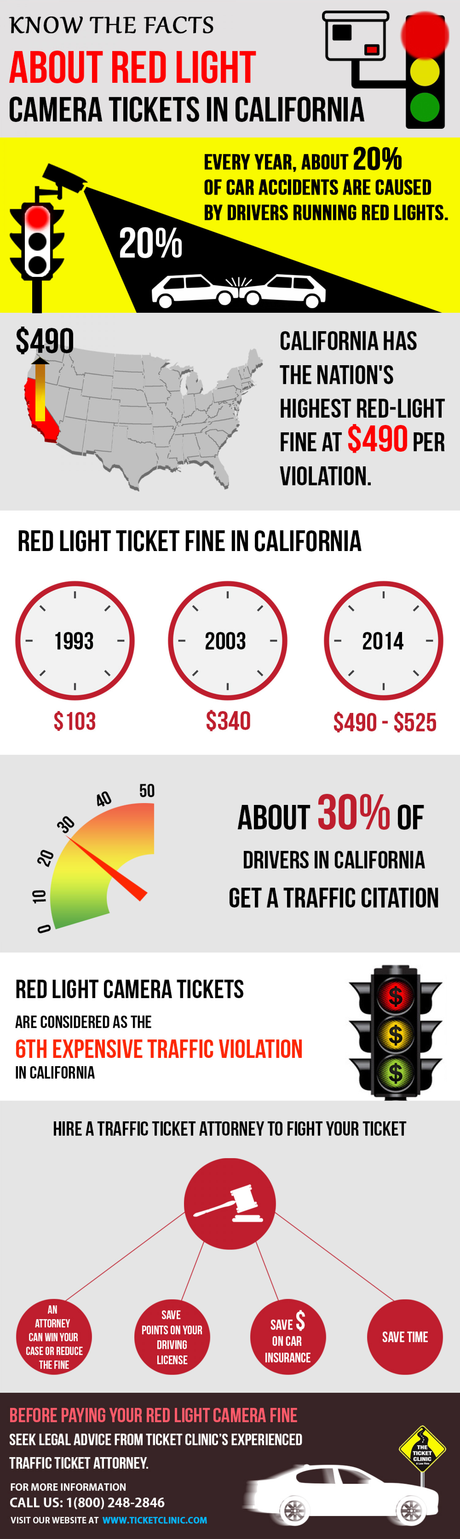 Know The Facts About Red Light Camera Tickets In California Infographic