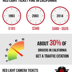 Know the facts about red light camera tickets in ...