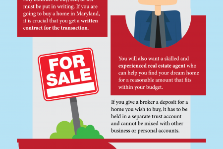 Know the Facts When Buying Real Estate in Maryland Infographic
