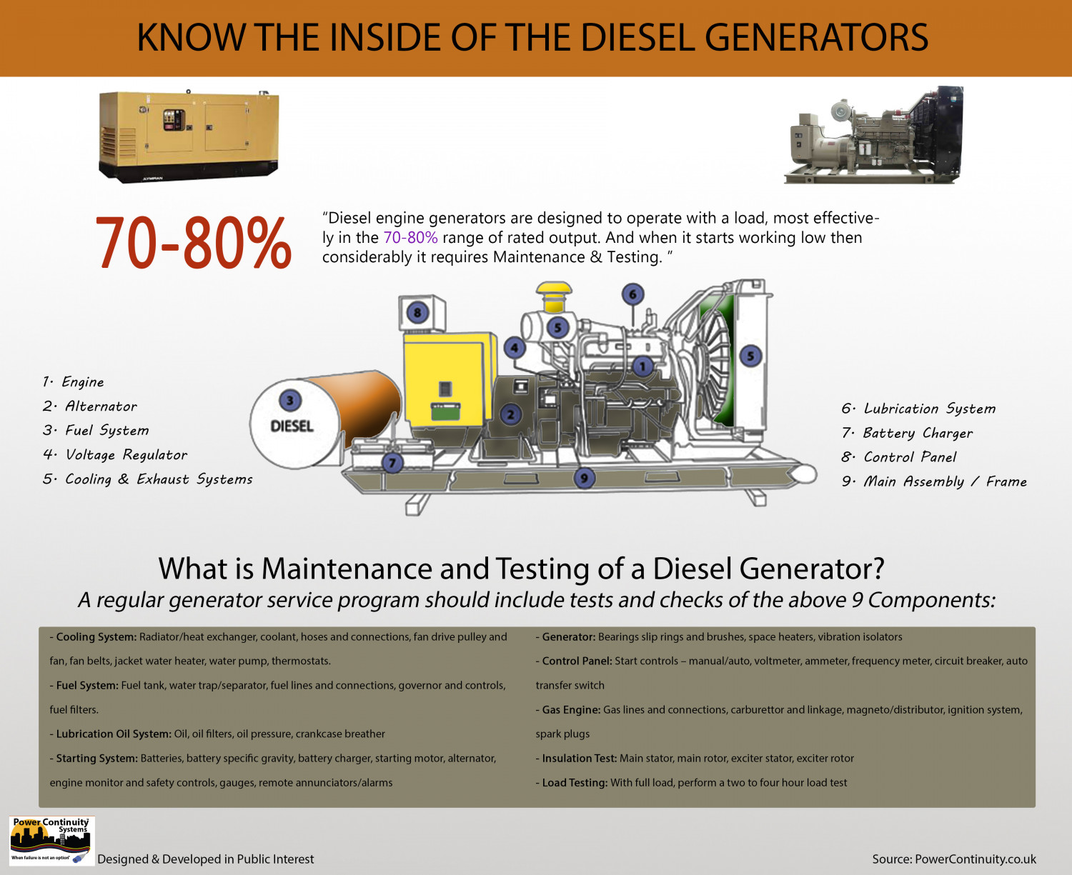Know the Inside of The Diesel Generator | Visual ly