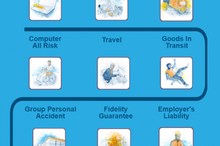 Know the policies provided by America's leading Insurance Service  Providers.  Infographic