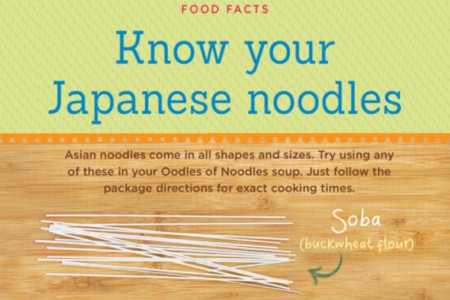 Know Those Japanese Noodles Infographic
