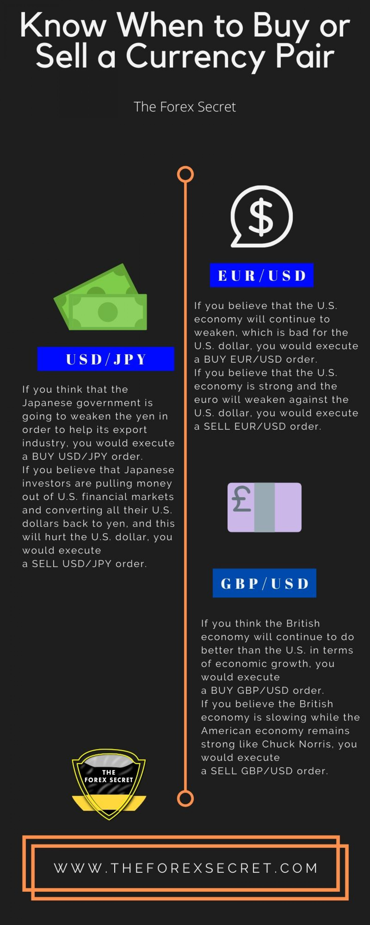 Know when to buy or sell a currency pair Infographic