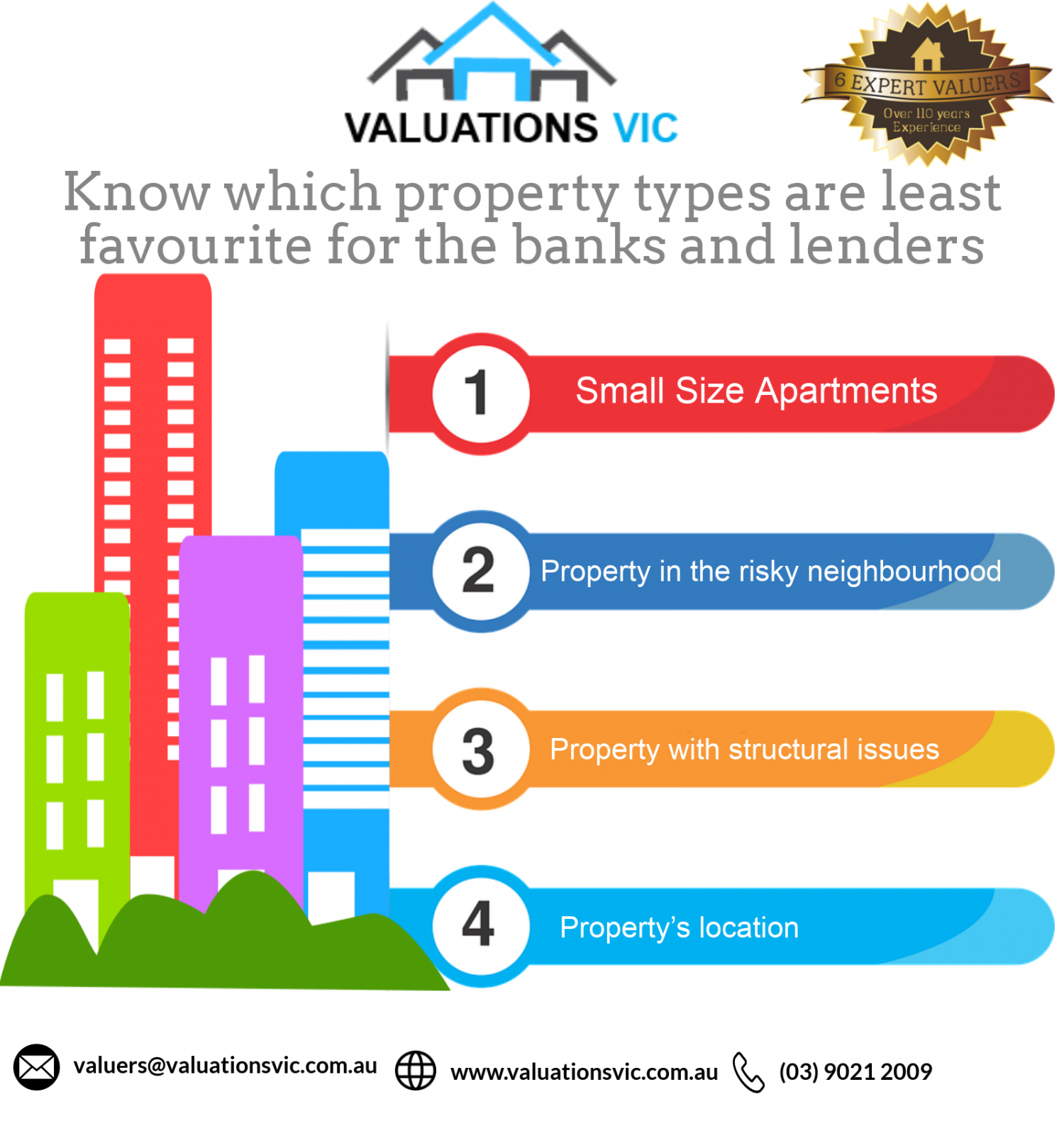 which properties types are least favourite for the banks and lenders Infographic