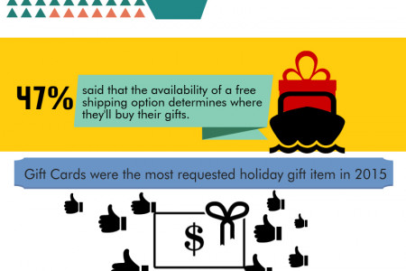 Know your ecommerce store shoppers' expectations Infographic