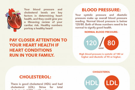 Know your Heart Numbers Infographic